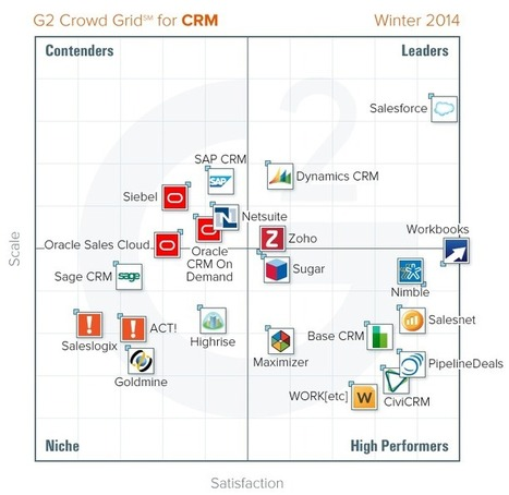 Updated rankings of CRM: 22 platforms scored based on user reviews | G2Crowd | Social media and trends | Scoop.it