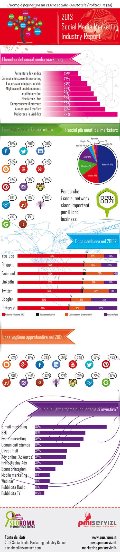 Aziende e Social Network | Social Media Marketing Industry Report 2013 Infographic | StartupGirl | News, tips, tools for startups and innovative companies | Scoop.it