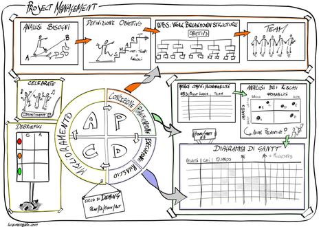 The Best 8 Project Management Apps | hokusai | Scoop.it