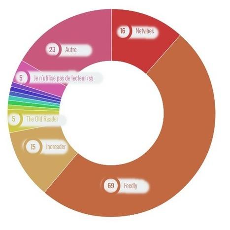 Lecteur RSS préféré : critères de choix pour un lecteur RSS | webdesign and technologies | Scoop.it