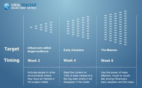 Facebook Analytics: Viral Tracker and Facebook Insights   Social Media Monitoring & Metrics   Scoop.it