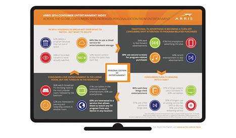 Informe Arris 2014: Nuevos consumos de entretenimiento en televisión | Big Media (Esp) | Scoop.it