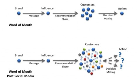 Breaking from Tradition: The Four Ms of Influence Marketing | Digital Marketing for Business | Scoop.it