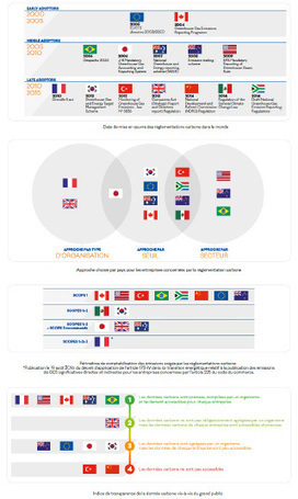 Reporting carbone des entreprises… prenons un peu de hauteur! | Sport21.fr | Scoop.it