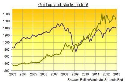 Shock! Horror! - Gold doesn`t-beat-stocks in 2012! - GOLD ANALYSIS - Mineweb.com Mineweb | Gold and What Moves it. | Scoop.it