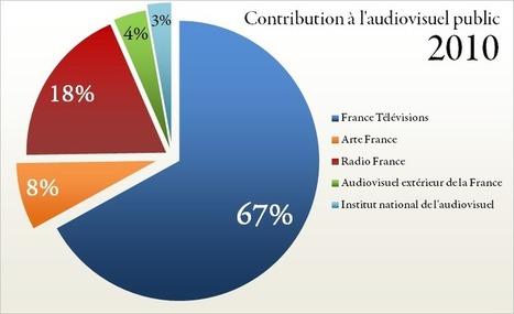 La redevance TV est trop élevée pour une majorité de Français | INFORMATIQUE 2015 | Scoop.it