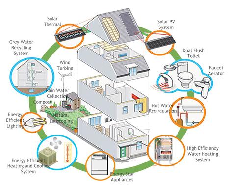 - Renewable Store | Efficienza Energetica degli Edifici - soluzioni | Scoop.it