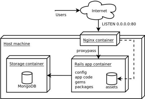 A Week Of Docker – Daniel Martins | Web Innovation development | Scoop.it