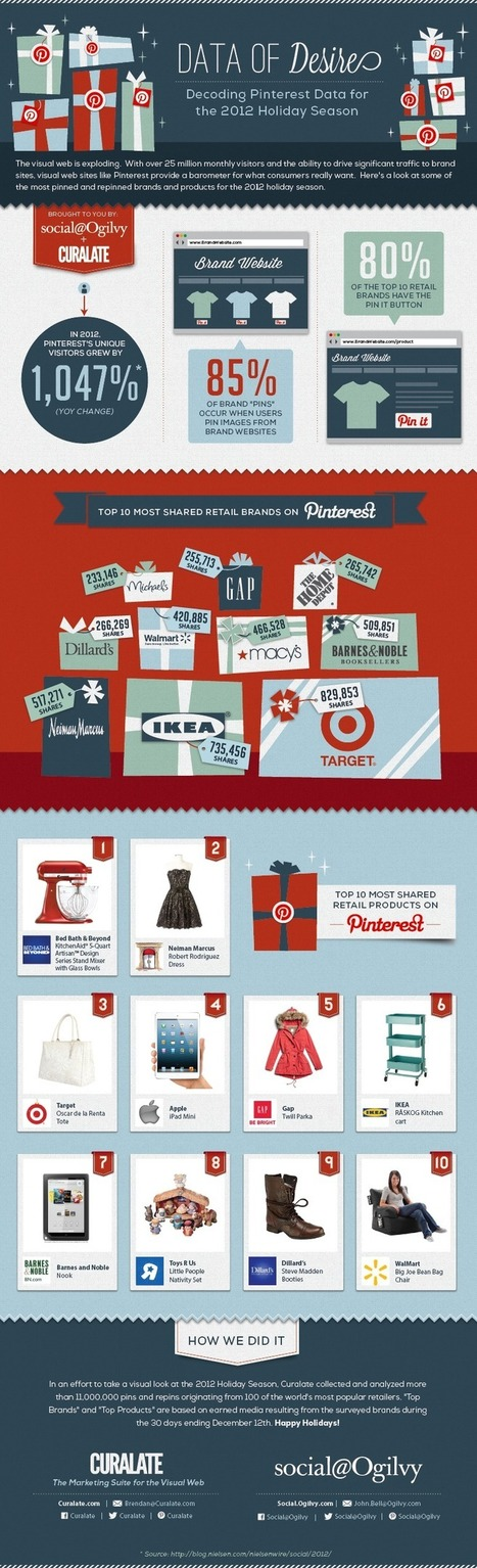Here's How Consumers are Using Pinterest this Holiday | Curalate Insights | Pinterest and Social Media information | Scoop.it