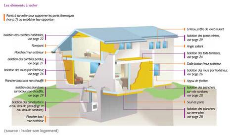 Guide : tour d'horizon de l'isolation d'un logement (source: Ademe)   Isolation thermique   Scoop.it