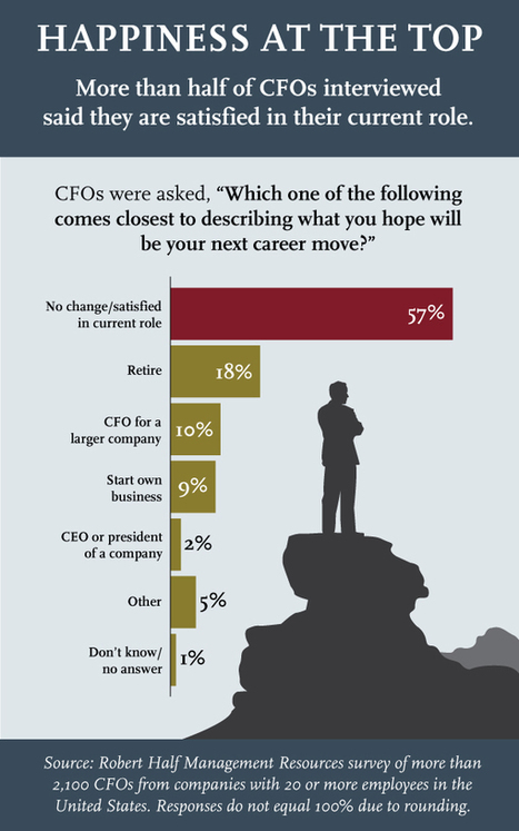 Happiness at the Top: CFOs are Content in Their Role, Slow to Pick a Successor | Leadership content from Business Finance | Corporate Finance Professionals | Scoop.it
