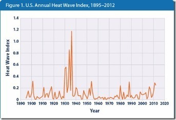 Heatwaves Much Worse In 1930's Say EPA | Climat | Scoop.it