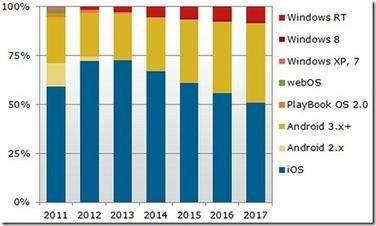 Etude : Evolution du marché des tablettes - blog Simlinx | La vidéo sur Tablette Tactile | Scoop.it