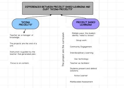 Differences between Project Based Learning and ...   Aprendizaje basado en proyectos   Scoop.it