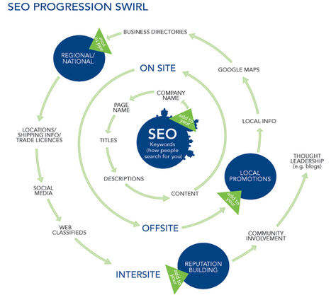 Fantastic Tips To Try For Your Search Engine Optimization Needs, , seo professional services delhi, Web promotion delhi india | Web application development company | Scoop.it