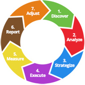 Learn The Agile SEO Cycle in 5 Minutes | Digital-News on Scoop.it today | Scoop.it