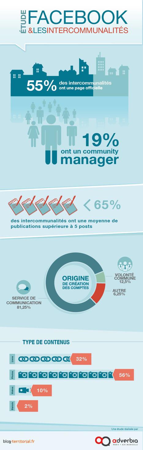 réseaux sociaux | Blog-territorial | TIC et collectivités territoriales | Scoop.it