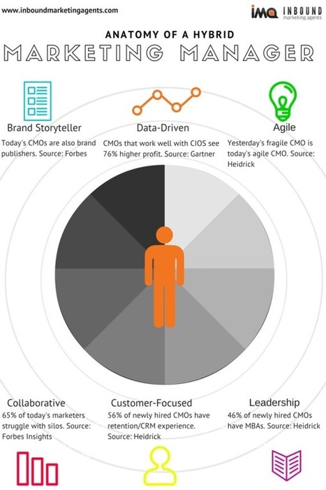 The 6 Skills Marketing Managers Need to Become CMO #Infographic | digital marketing strategy | Scoop.it