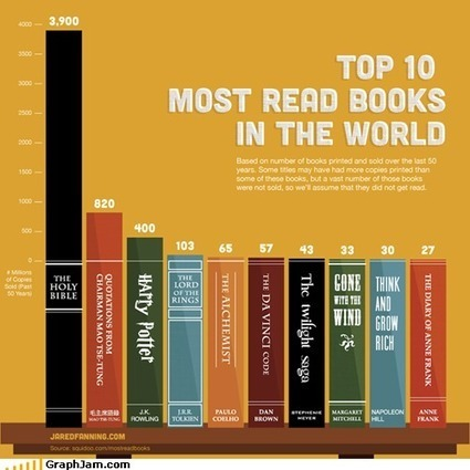 Top 10 Read Books - GraphJam: Music and Pop Culture in Charts ... | Read Ye, Read Ye | Scoop.it