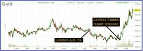 Gold Is Signalling A Fed-Induced Systemic Catastrophe | Gold and What Moves it. | Scoop.it