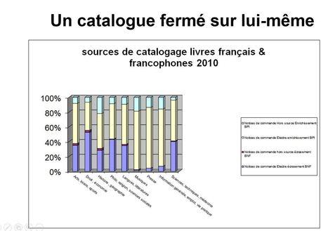 Préparer son catalogue à la transition bibliographique | Veille métiers | Scoop.it