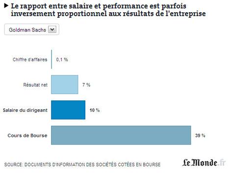 Banques : le salaire des patrons évolue parfois... en sens inverse des résultats | Bankster | Scoop.it