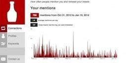 Tweetchup, analyser son compte Twitter | Entrepreneurs du Web | Scoop.it