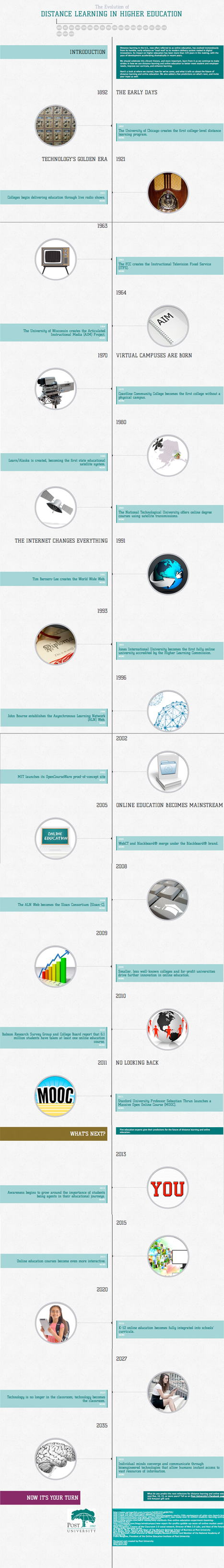 Distance Education History and Future Steps Detailed in Infographic | iEduc | Scoop.it