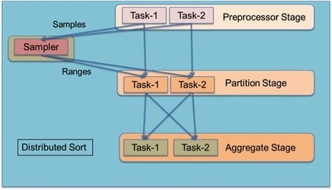 Apache Tez: A New Chapter in Hadoop Data Processing - Hortonworks | dev-lang | Scoop.it