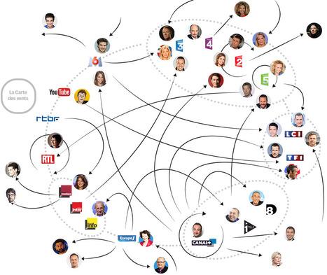 Mercato des médias 2016: ceux qui partent, ceux qui restent | DocPresseESJ | Scoop.it