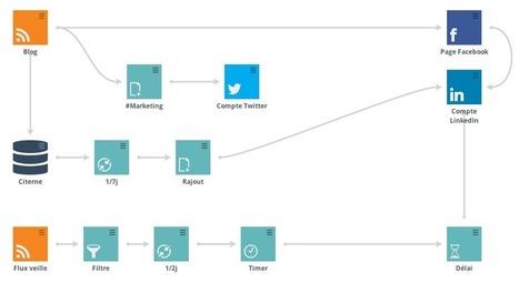 Social media et Automation marketing : Sortie officielle de .@Sociallymap | Web automation | Scoop.it