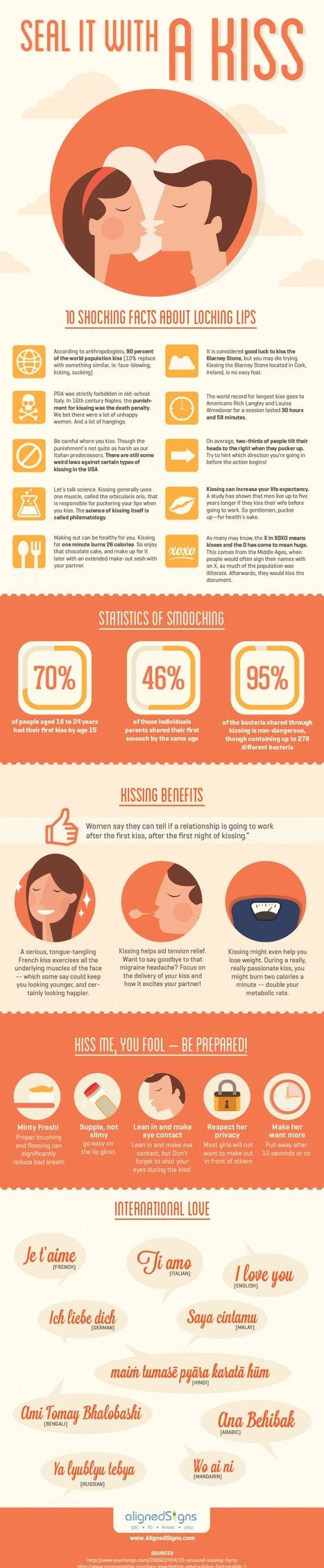 Facts About Lip Locking | Infographics | Scoop.it