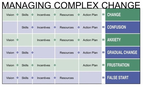 Managing ComplexChange - Dr. Mary Lippit | All things Filemaker  Go | Scoop.it