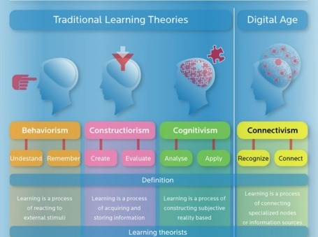 A Simple Guide To 4 Complex Learning Theories - Edudemic | Eduployment | Scoop.it