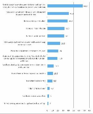 Waarom zit iemand niet op Facebook? Onderzoek toont 14redenen | Social Media & sociaal-cultureel werk | Scoop.it