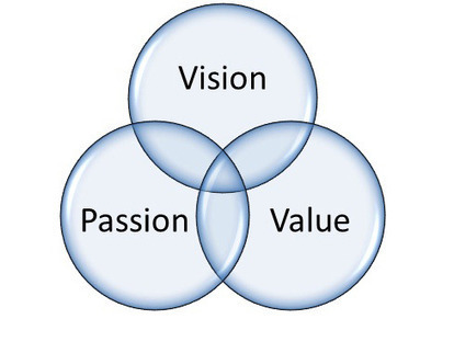 Emotional Branding: Understanding Your Vision, Value, & Passion | Social Media Sun | Career Advice | Scoop.it