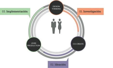 Bonico™ | El espacio al servicio del usuario | design, systems and sustainability | Scoop.it