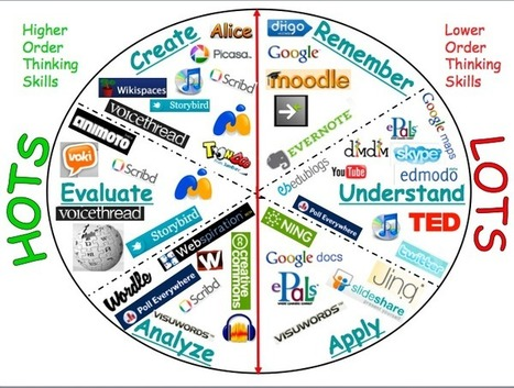 Teacher's Corner / Bloom's Taxonomy and Technology Integration | Questioning stems | Scoop.it