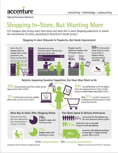 40% of US consumers think in-store shopping experiences need improvement | Omni-Channel Tech Talk | Scoop.it