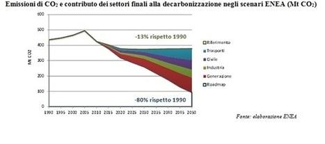 Verso un'Italia low carbon: detrazioni fiscali e rinnovabili | l'eco-sostenibile | Scoop.it