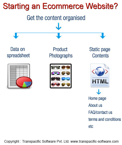 Developing a new ecommerce web-site ? then  a must read ..   OpenCart Development Design and Modules   Scoop.it