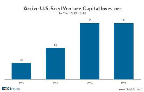 Number of Active Seed Venture Capital Investors in 2013 Matches Record High. Here's Who Did the Most Seed Deals. | AXA Seed Factory | Scoop.it