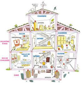 Vocabulaire: La maison - le logement | Français | Scoop.it
