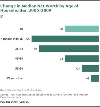 The Rising Age Gap in Economic Well-Being - Pew Social and Demographic Trends | SchoolLibrariesTeacherLibrarians | Scoop.it
