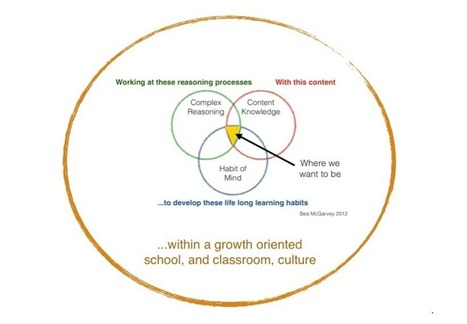 What Is The Foundation of Personalized Learning? | Pedagogy and technology of online learning | Scoop.it