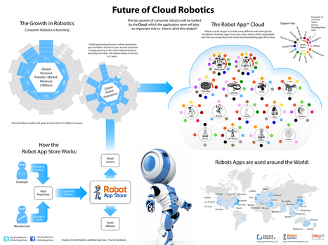"""Future of Cloud Robotics"" infographic from Grishin Robotics 