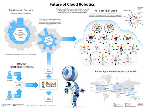 Future Of Cloud Robotics Infographic From Grishin