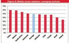 India among promising markets as digital music market slated to grow $9 ... - RadioandMusic.com | Classical and digital music news | Scoop.it
