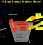 Customer Development Weekly! Issue1 | CustDev: Customer Development, Startups, Metrics, Business Models | Scoop.it