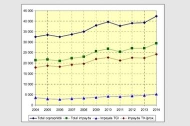 Copropriété - Syndic : Contentieux de la copropriété : L'évolution des demandes de 2004 à 2014 - Mon immeuble - L'information et les services de la copropriété | Immobilier | Scoop.it